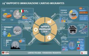 Rapporto Immigrazione 2020 infografica